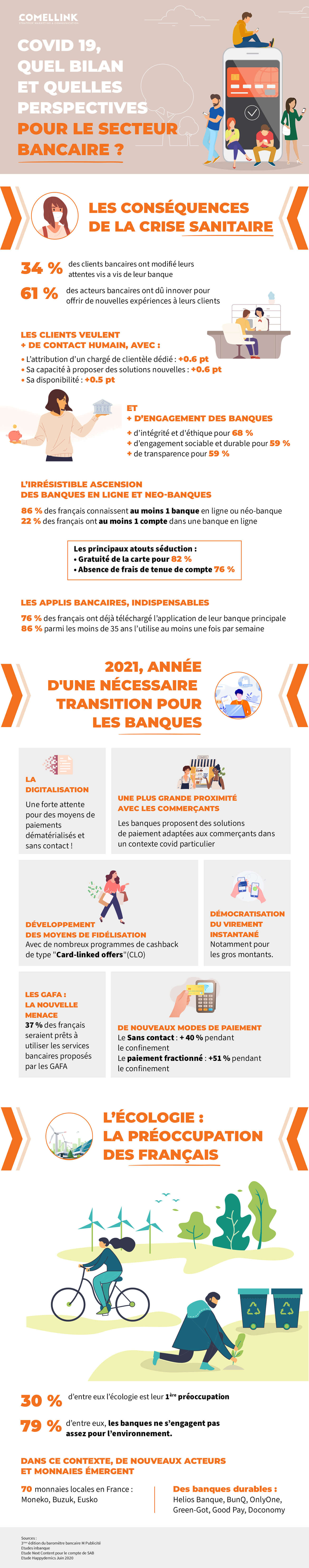 Infographie banque