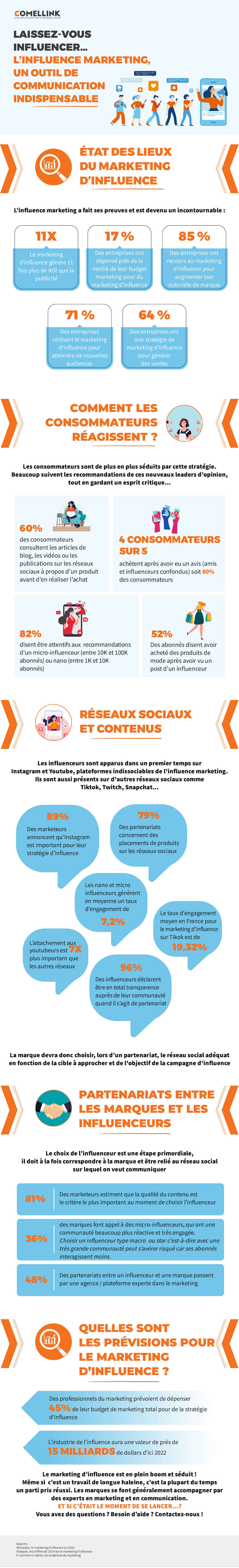 Infographie marketing d'influence Comellink